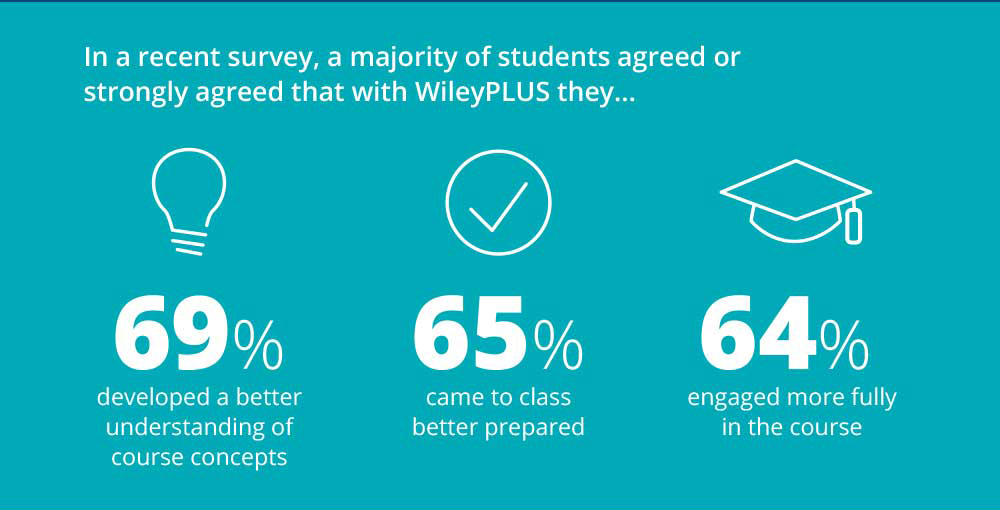 WileyPLUS Blog Graphic